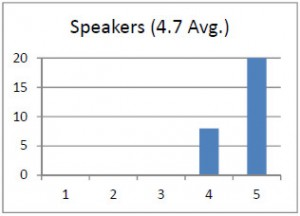 survey - speakers